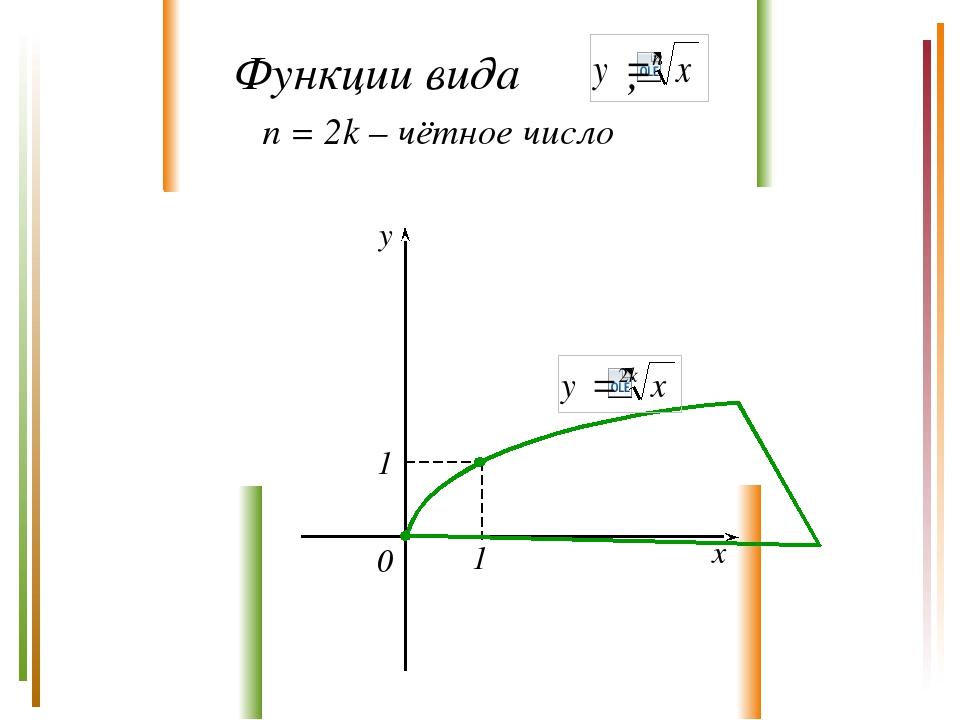 y x 0 1 1 n = 2k – чётное число Функции вида ,