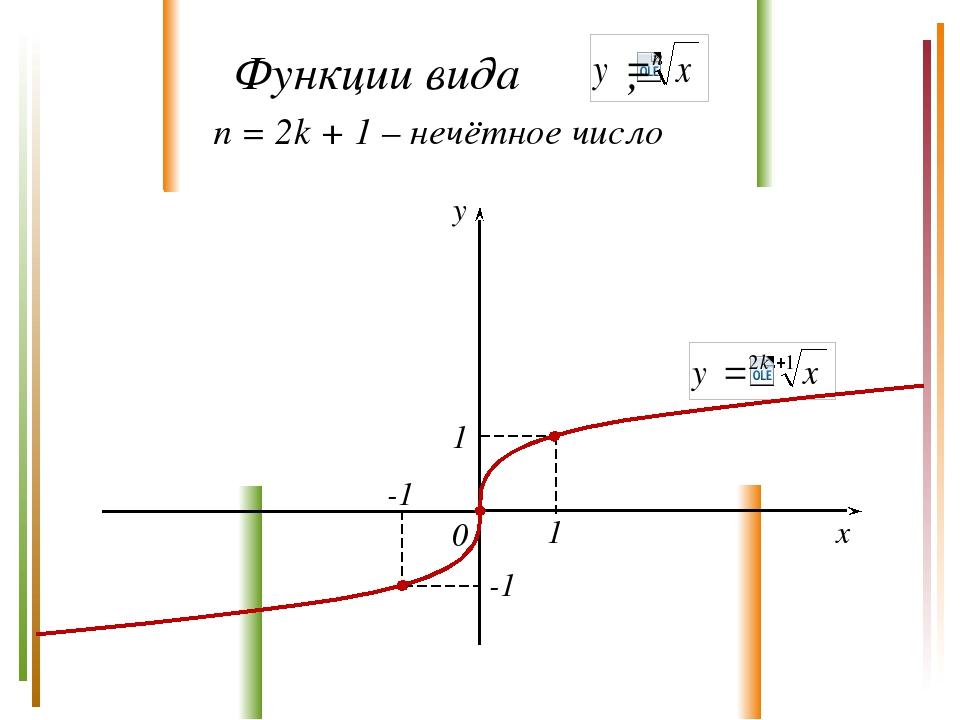y x 0 1 1 -1 -1 n = 2k + 1 – нечётное число Функции вида ,