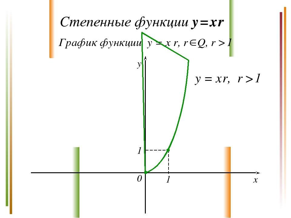 Степенные функции y = x r График функции y = x r, r Q, r > 1 y x 0 y = x r,...