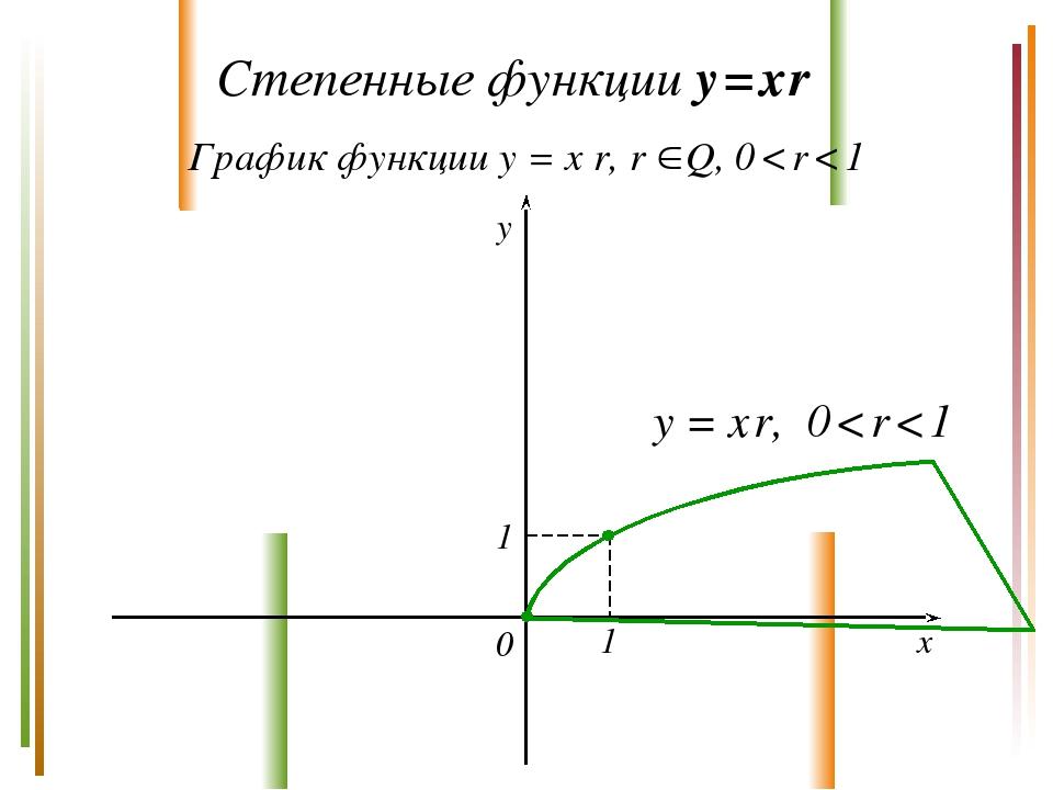 Степенные функции y = x r График функции y = x r, r Q, 0 < r < 1 y x 0 y = x...