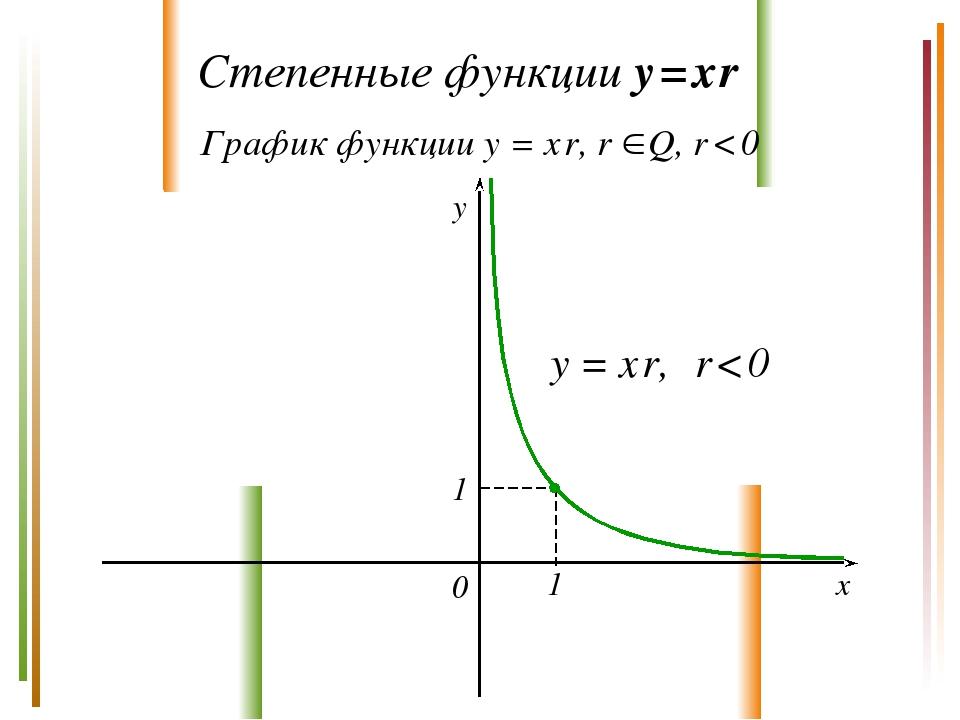 Степенные функции y = x r График функции y = x r, r Q, r < 0 y x 0 y = x r,...