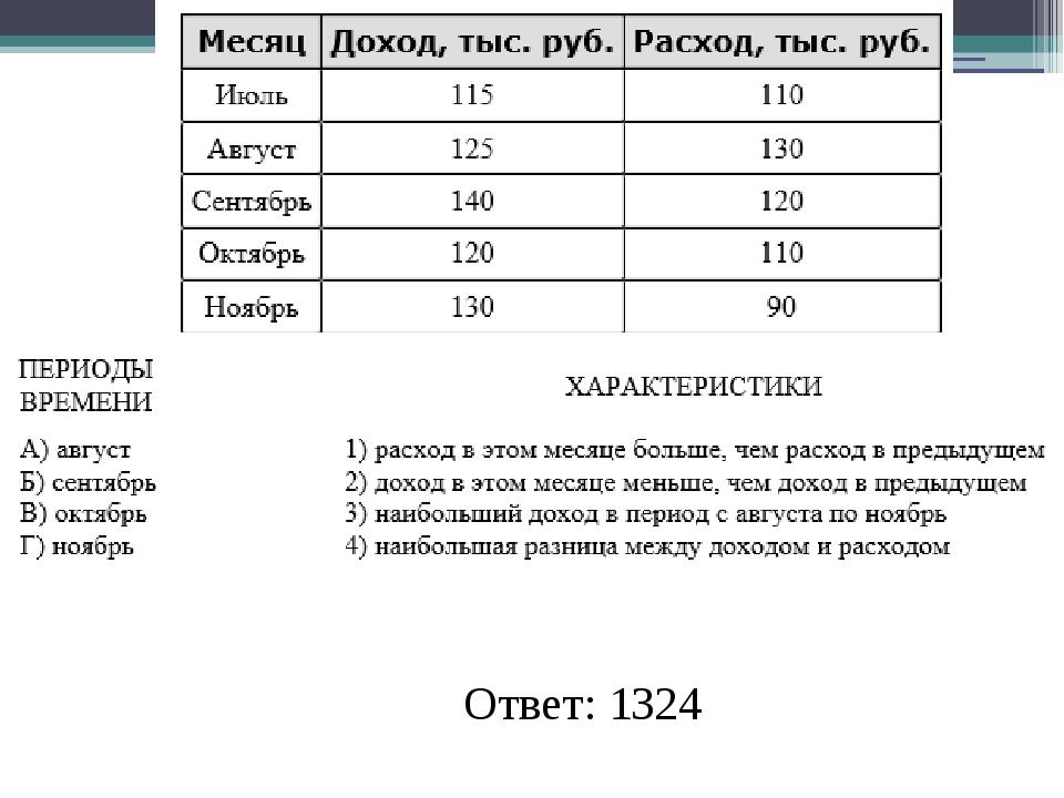 Ответ: 1324
