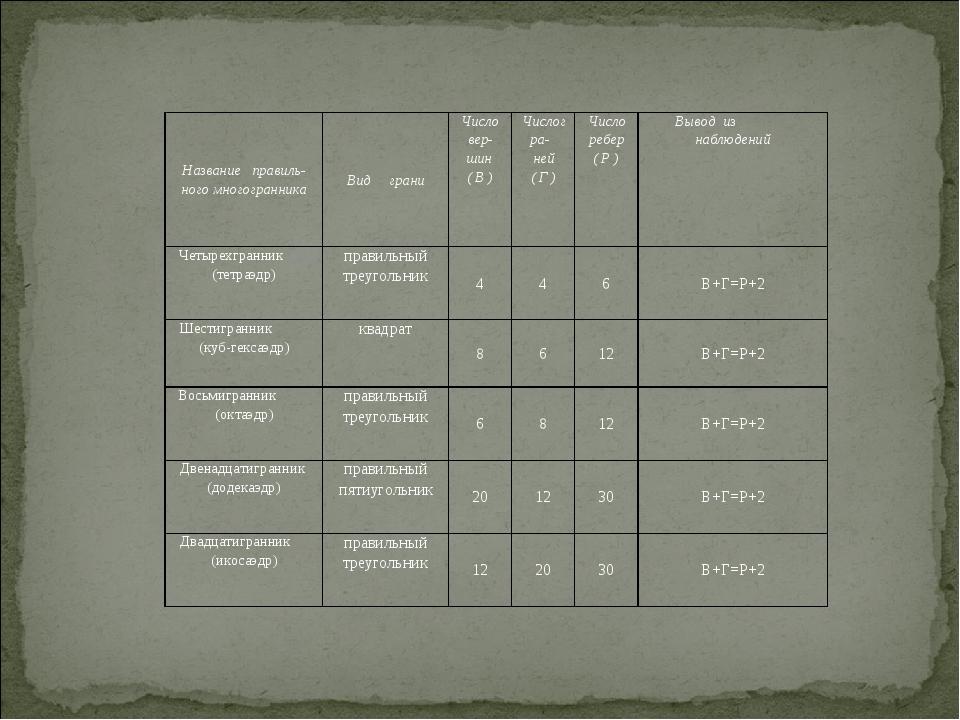 Название правиль-ного многогранника Вид грани Число вер-шин ( В ) Числогра- н...