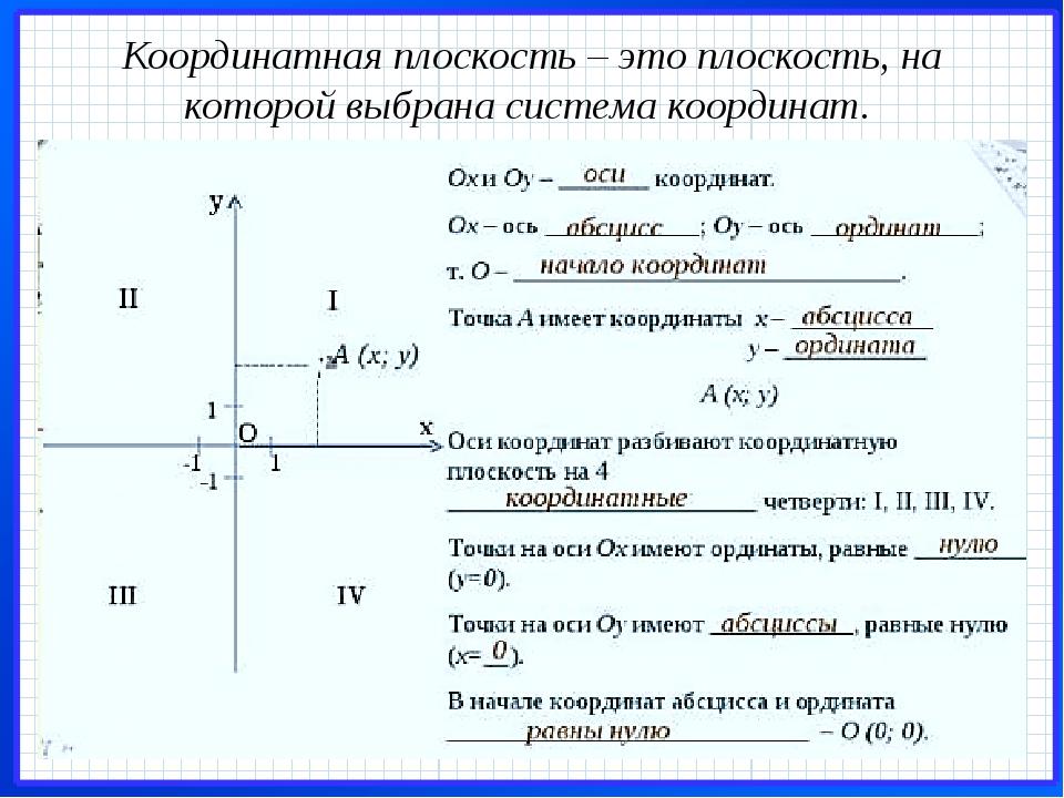 Координатная плоскость – это плоскость, на которой выбрана система координат.