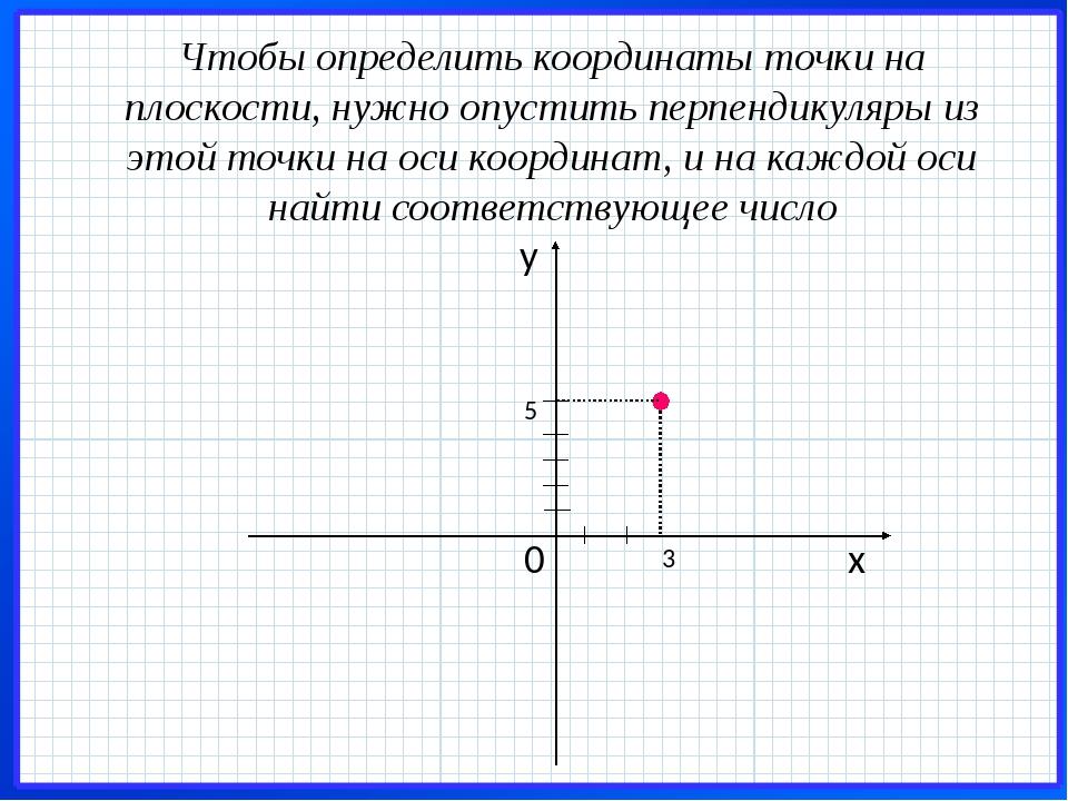 Чтобы определить координаты точки на плоскости, нужно опустить перпендикуляры...