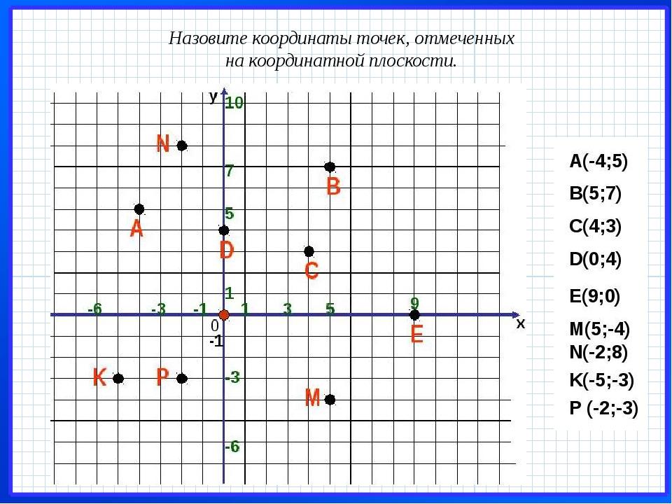 Назовите координаты точек, отмеченных на координатной плоскости.