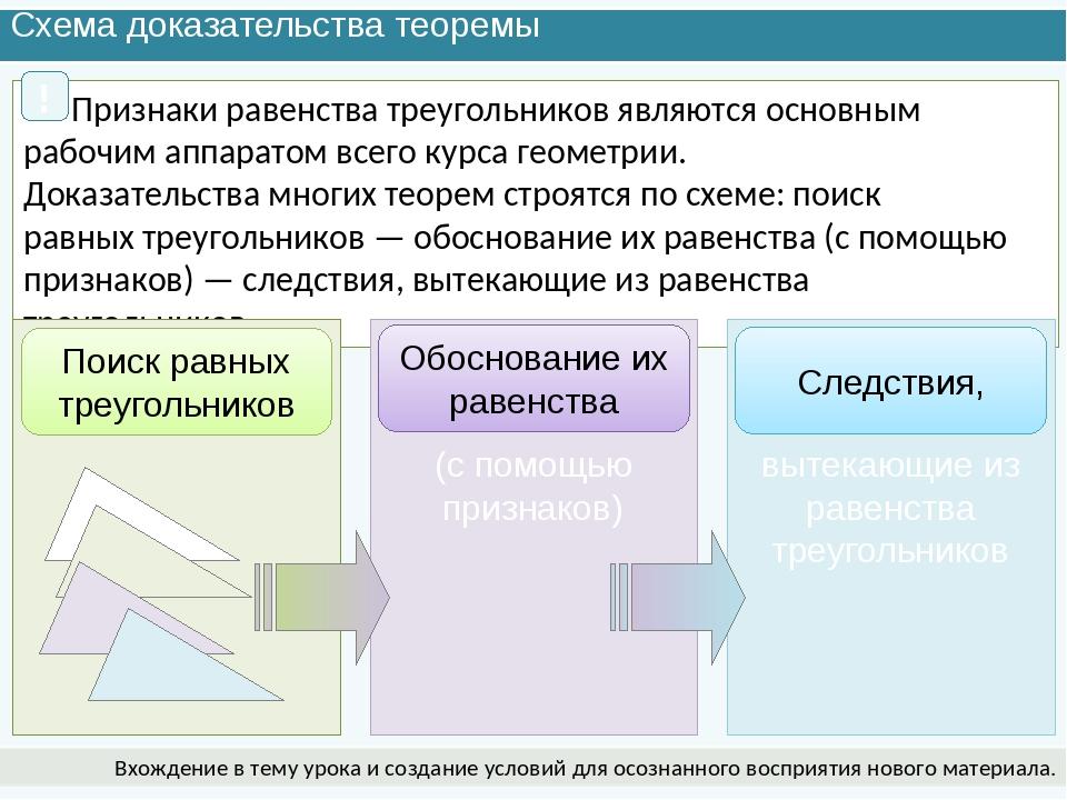 Схема доказательства теоремы Вхождение в тему урока и создание условий для ос...