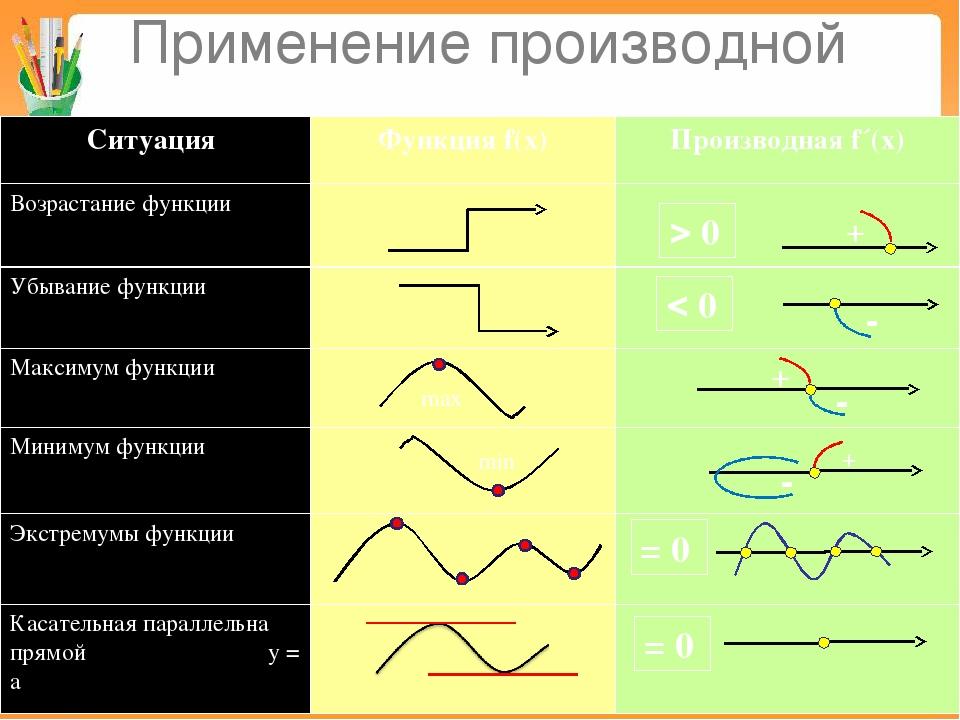 Применение производной  0  0 = 0 = 0 + - - + + - min max Ситуация Функцияf(...