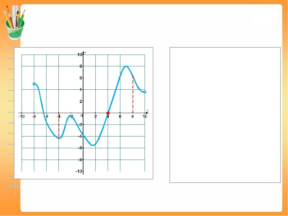 Решение: Заметим, что на интервале (–4; 8) производная в точке хо = 4 обращае...