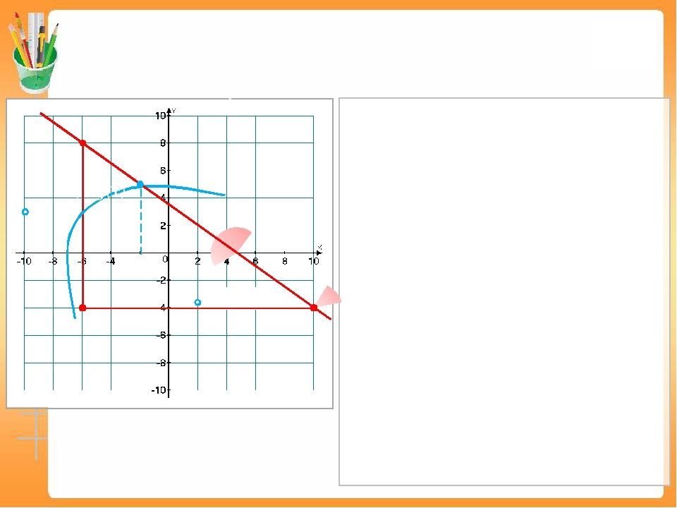 180°− α №10 На рисунке изображен график функции у = f(x), определенной на инт...