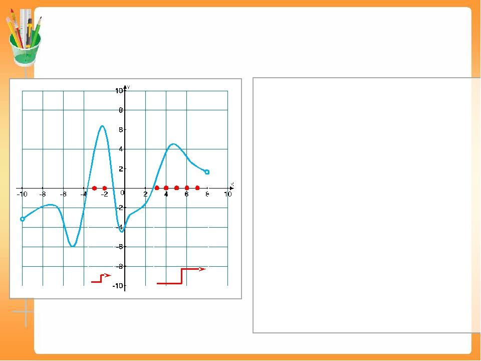 На рисунке изображен график производной у = f ′(x)– функции f(x), определенн...