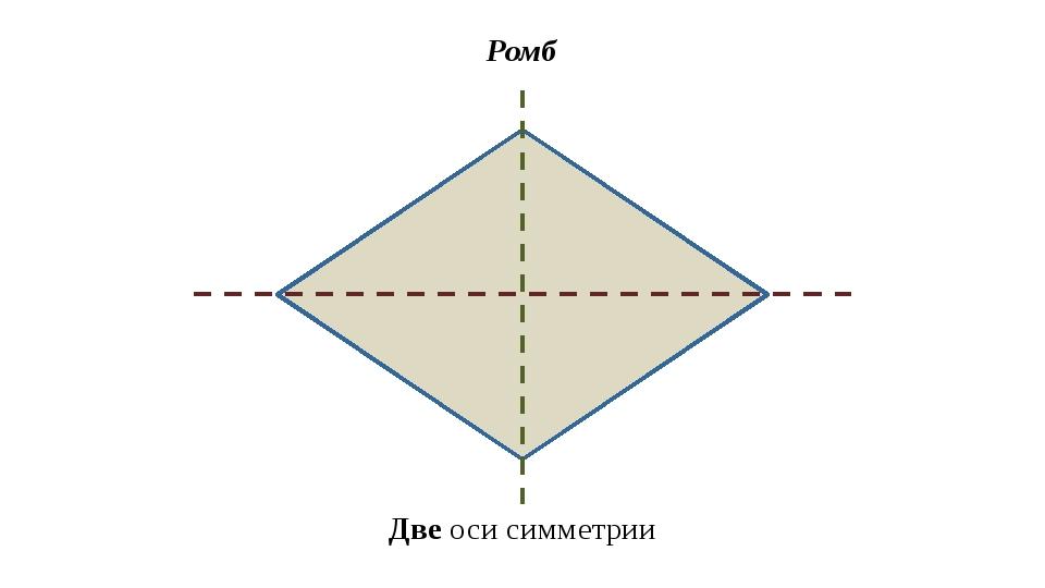 Ромб Две оси симметрии