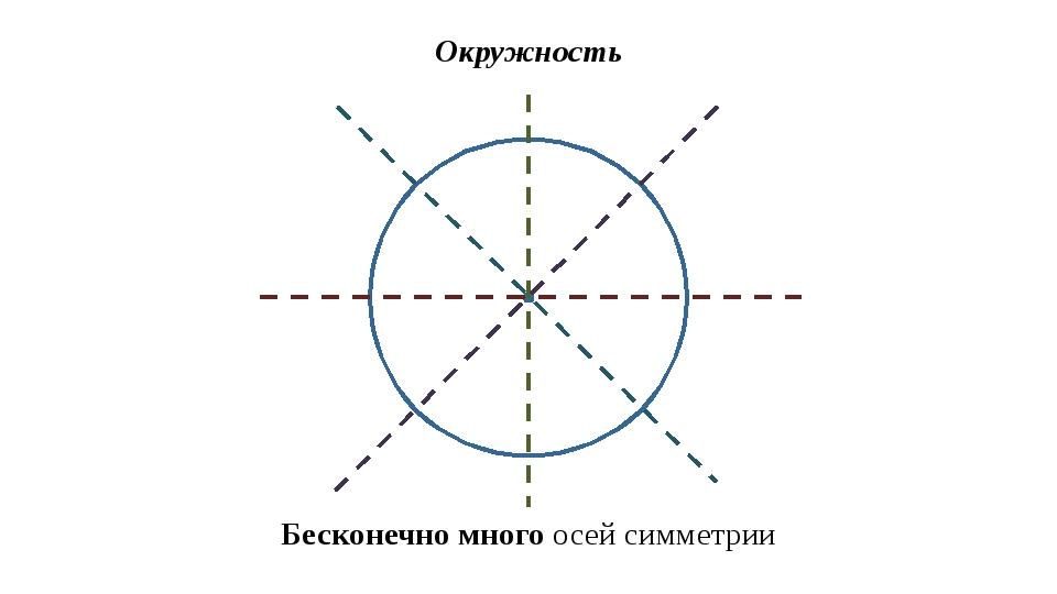 Окружность Бесконечно много осей симметрии