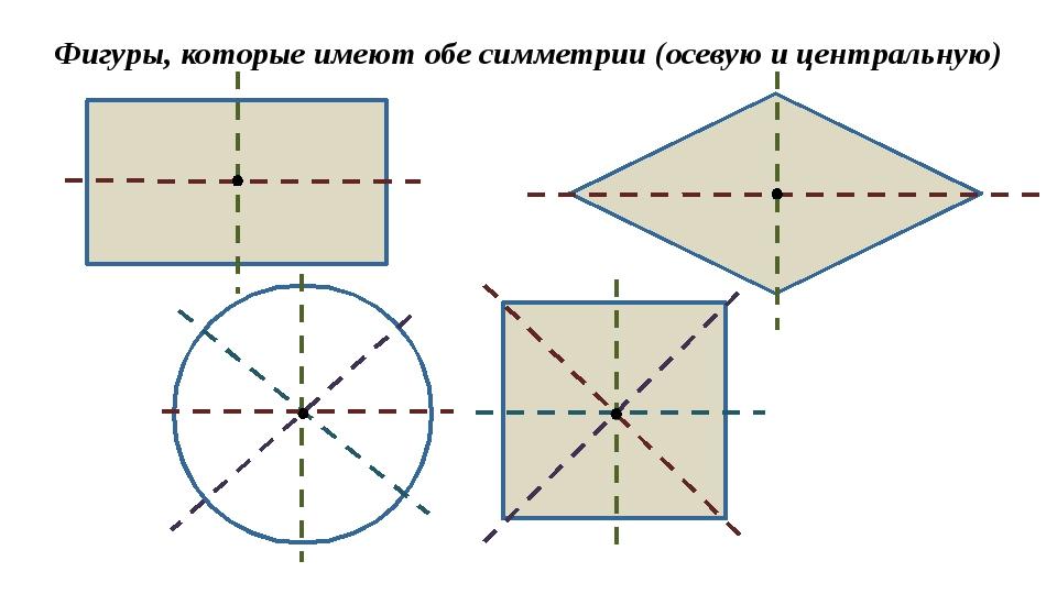 Фигуры, которые имеют обе симметрии (осевую и центральную)